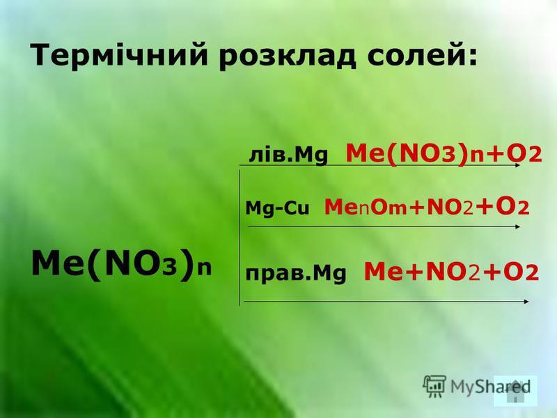 Термічний розклад солей: Me(NО 3 ) n лів.Mg Me(NO 3 ) n +O 2 Mg-Cu Me n O m +NO 2 +O 2 прав.Mg Me+NO 2 +O 2