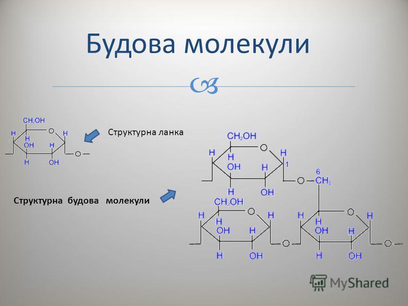 Будова молекули Структурна ланка Структурна будова молекули