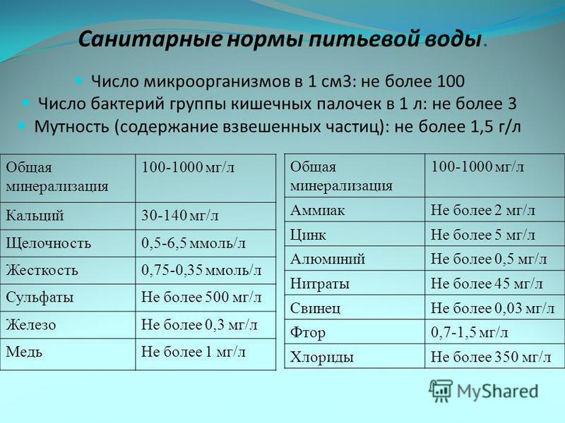 Санитарные нормы питьевой воды. Общая минерализация 100-1000 мг/л Кальций 30-140 мг/л Щелочность 0,5-6,5 ммоль/л Жесткость 0,75-0,35 ммоль/л Сульфаты Не более 500 мг/л Железо Не более 0,3 мг/л Медь Не более 1 мг/л Число микроорганизмов в 1 см 3: не б
