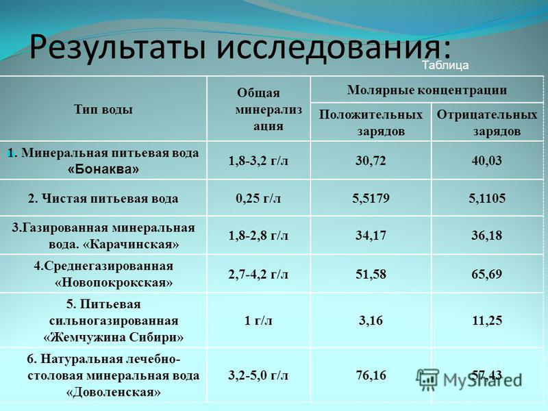 Результаты исследования: Тип воды Общая минерализация Молярные концентрации Положительных зарядов Отрицательных зарядов 1. Минеральная питьевая вода «Бонаква» 1,8-3,2 г/л 30,7240,03 2. Чистая питьевая вода 0,25 г/л 5,51795,1105 3. Газированная минера