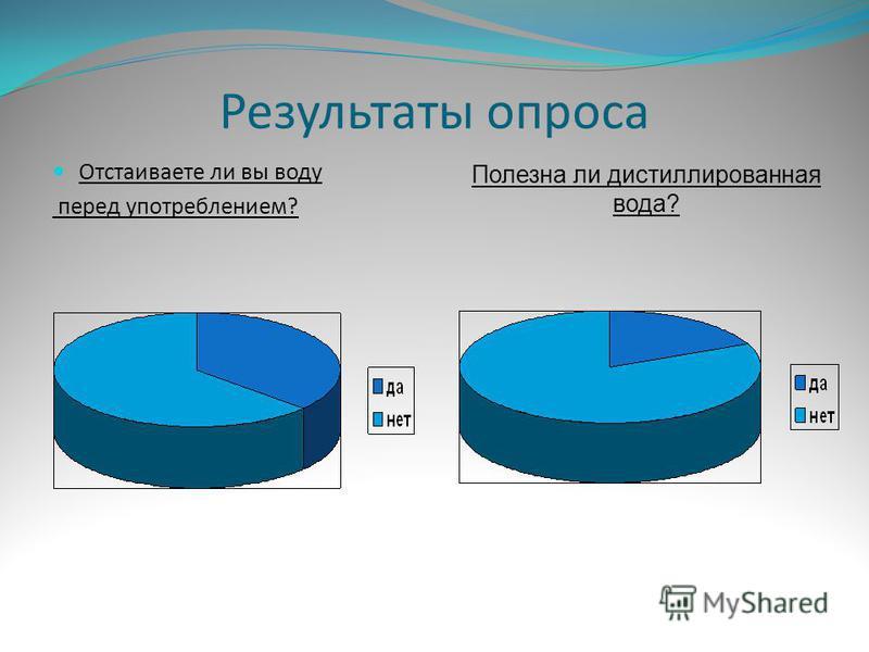Результаты опроса Отстаиваете ли вы воду перед употреблением? Полезна ли дистиллированная вода?
