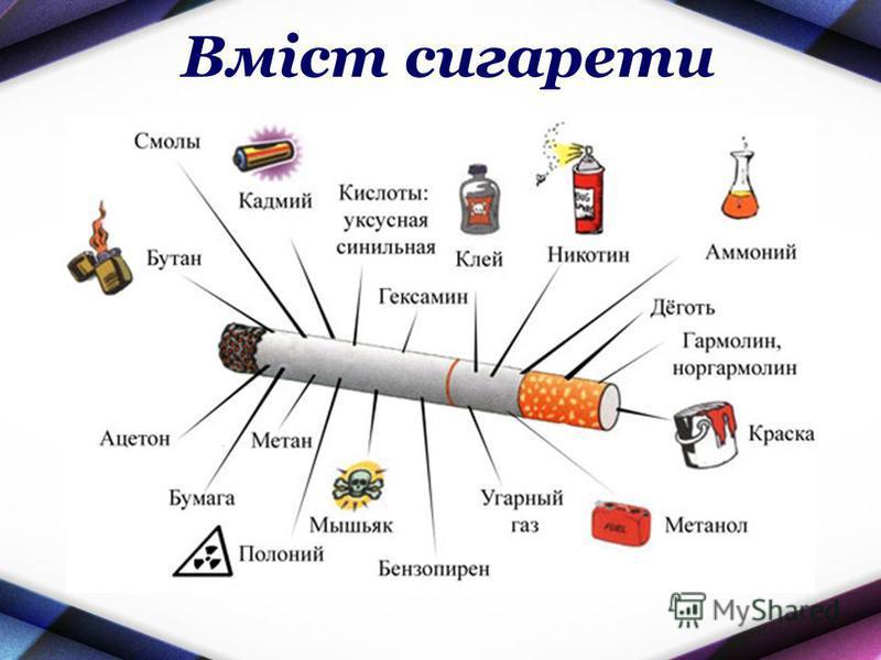 Вміст сигарети