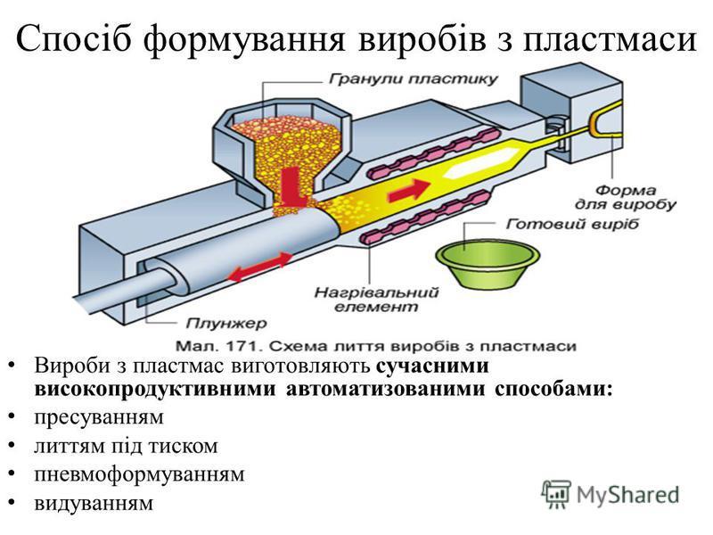 Спосіб формування виробів з пластмаси Вироби з пластмас виготовляють сучасними високопродуктивними автоматизованими способами: пресуванням литтям під тиском пневмоформуванням видуванням