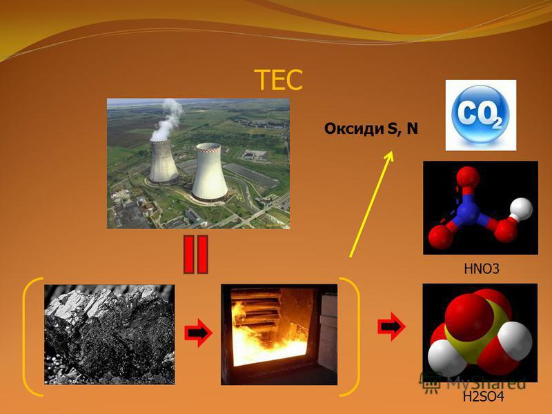 ТЕС H2SO4 HNO3 Оксиди S, N