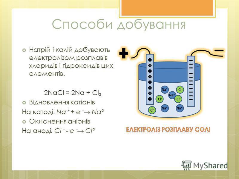 Способи добування Натрій і калій добувають електролізом розплавів хлоридів і гідроксидів цих елементів. 2NaCl = 2Na + Cl Відновлення катіонів На катоді: Na + e Na° Окиснення аніонів На аноді: Cl - e Cl°