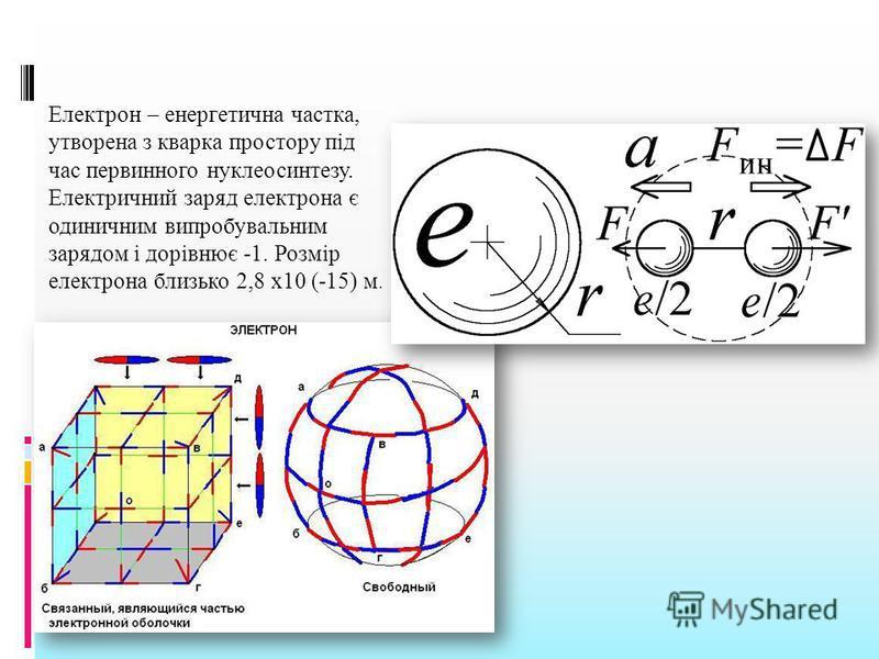 Електрон – енергетична частка, утворена з кварка простору під час первинного нуклеосинтезу. Електричний заряд електрона є одиничним випробувальним зарядом і дорівнює -1. Розмір електрона близько 2,8 x10 (-15) м.