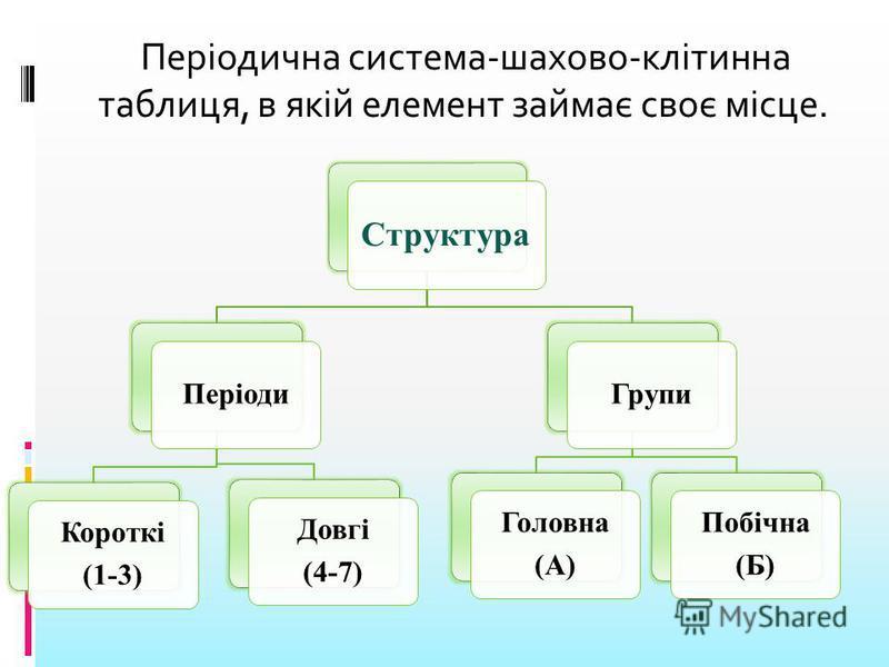 Періодична система-шахово-клітинна таблиця, в якій елемент займає своє місце. Структура Періоди Короткі (1-3) Довгі (4-7) Групи Головна (А) Побічна (Б)