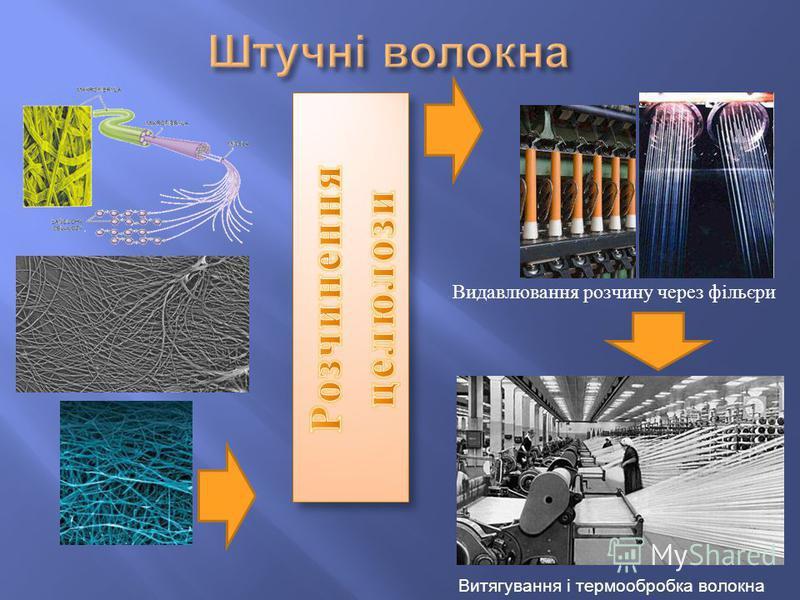 Витягування і термообробка волокна Видавлювання розчину через фільєри
