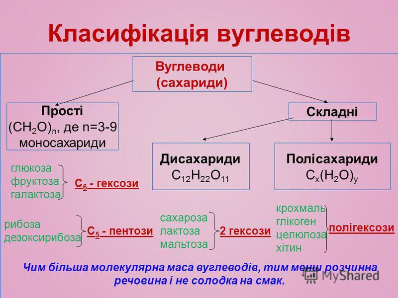 Вуглеводи (сахариди) Прості (СН 2 О) n, де n=3-9 моносахариди Складні Дисахариди С 12 Н 22 О 11 Полісахариди С x (Н 2 О) y глюкоза фруктоза галактоза С 6 - гексози рибоза дезоксирибоза С 5 - пентози сахароза лактоза мальтоза 2 гексози крохмаль гліког
