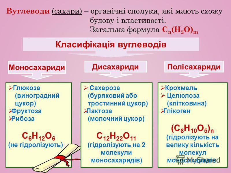Крохмаль Целюлоза (клітковина) Глікоген (С 6 Н 10 О 5 ) n (гідролізують на велику кількість молекул моносахаридів) Вуглеводи (сахари) – органічні сполуки, які мають схожу будову і властивості. Загальна формула С n (H 2 O) m Класифікація вуглеводів Мо