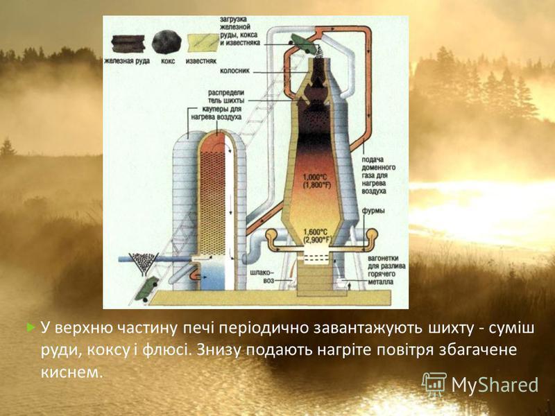 У верхню частину печі періодично завантажують шихту - суміш руди, коксу і флюсі. Знизу подають нагріте повітря збагачене киснем.