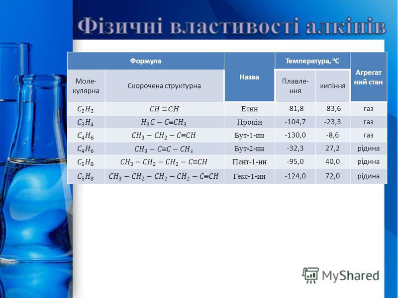 ProPowerPoint.Ru Формула Назва Температура, о С Агрегат ний стан Моле- кулярна Скорочена структурна Плавле- ння кипіння Етин -81,8-83,6газ Пропін -104,7-23,3газ Бут-1-ин -130,0-8,6газ Бут-2-ин -32,327,2рідина Пент-1-ин -95,040,0рідина Гекс-1-ин -124,
