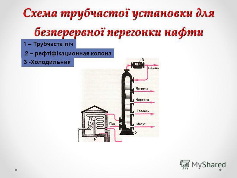 Схема трубчастої установки для безперервної перегонки нафти 1 – Трубчаста піч.2 – рефтіфікационная колона 3 -Холодильник