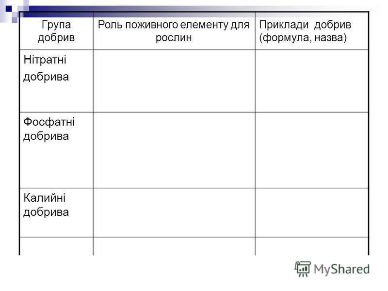 Група добрив Роль поживного елементу для рослин Приклади добрив (формула, назва) Нітратні добрива Фосфатні добрива Калийні добрива