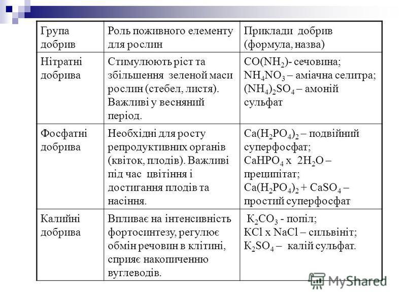 Група добрив Роль поживного елементу для рослин Приклади добрив (формула, назва) Нітратні добрива Стимулюють ріст та збільшення зеленой маси рослин (стебел, листя). Важливі у весняний період. СО(NH 2 )- сечовина; NH 4 NO 3 – аміачна селитра; (NH 4 )