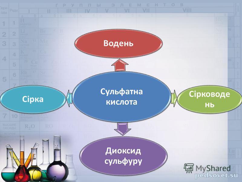 Сульфатна кислота Водень Сірководе нь Диоксид сульфуру Сірка