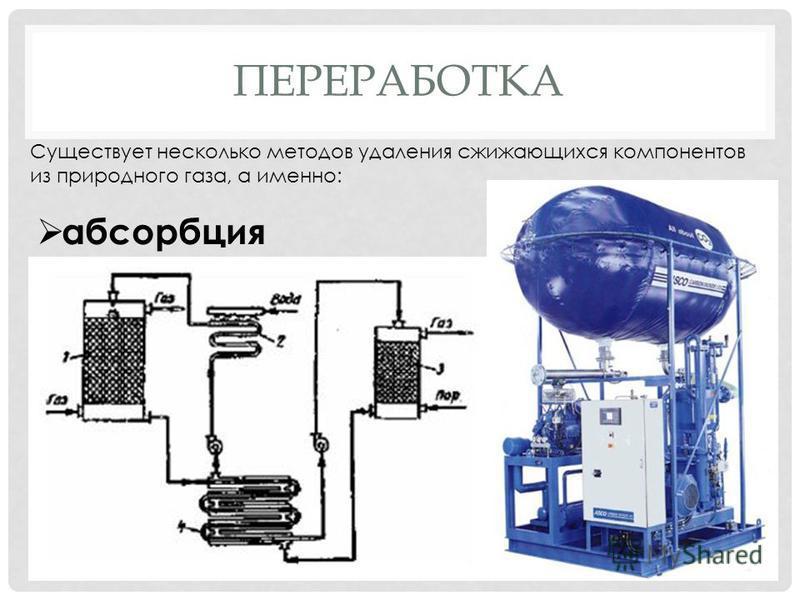 ПЕРЕРАБОТКА Существует несколько методов удаления сжижающихся компонентов из природного газа, а именно: абсорбция