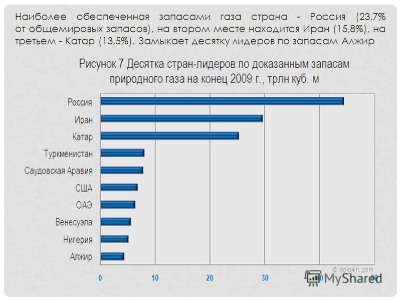 Наиболее обеспеченная запасами газа страна - Россия (23,7% от общемировых запасов), на втором месте находится Иран (15,8%), на третьем - Катар (13,5%). Замыкает десятку лидеров по запасам Алжир