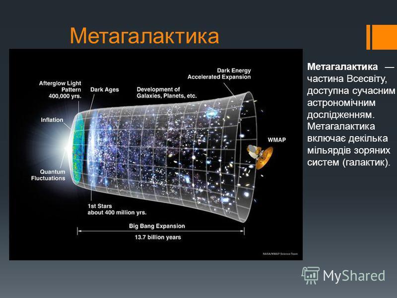 Метагалактика Метагалактика частина Всесвіту, доступна сучасним астрономічним дослідженням. Метагалактика включає декілька мільярдів зоряних систем (галактик).