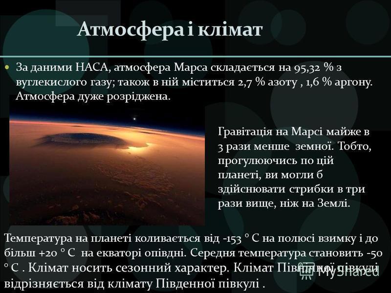 Атмосфера і клімат За даними НАСА, атмосфера Марса складається на 95,32 % з вуглекислого газу; також в ній міститься 2,7 % азоту, 1,6 % аргону. Атмосфера дуже розріджена. Температура на планеті коливається від -153 ° C на полюсі взимку і до більш +20
