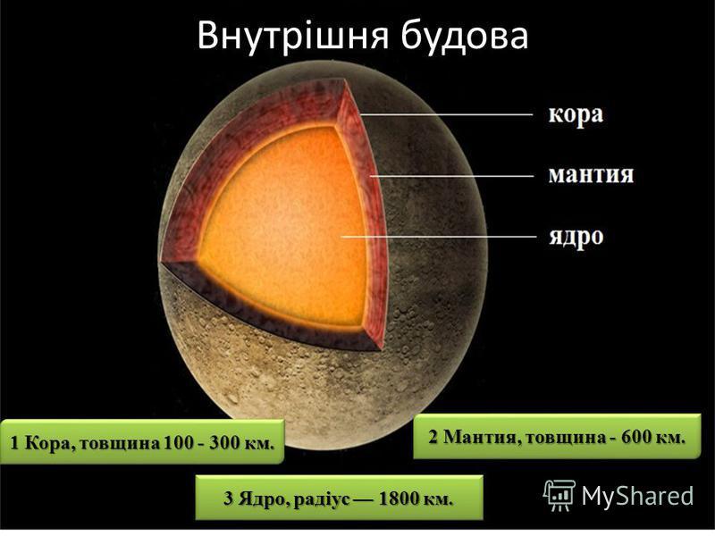 Внутрішня будова 1 Кора, товщина 100 - 300 км. 2 Мантия, товщина - 600 км. 3 Ядро, радіус 1800 км.