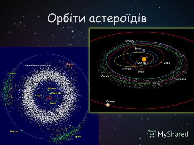 Орбіти астероїдів