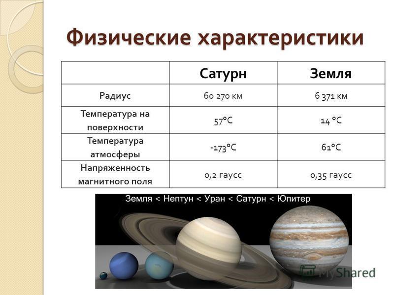 Физические характеристики Сатурн Земля Радиус 60 270 км 6 371 км Температура на поверхности 57°C14 °C Температура атмосферы -173°C61°C Напряженность магнитного поля 0,2 гаусс 0,35 гаусс