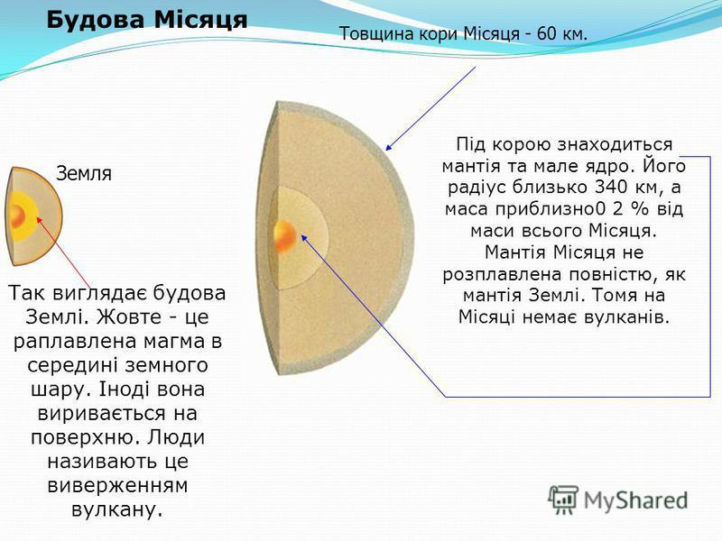 Під корою знаходиться мантія та мале ядро. Його радіус близько 340 км, а маса приблизно0 2 % від маси всього Місяця. Мантія Місяця не розплавлена повністю, як мантія Землі. Томя на Місяці немає вулканів. Так виглядає будова Землі. Жовте - це раплавле