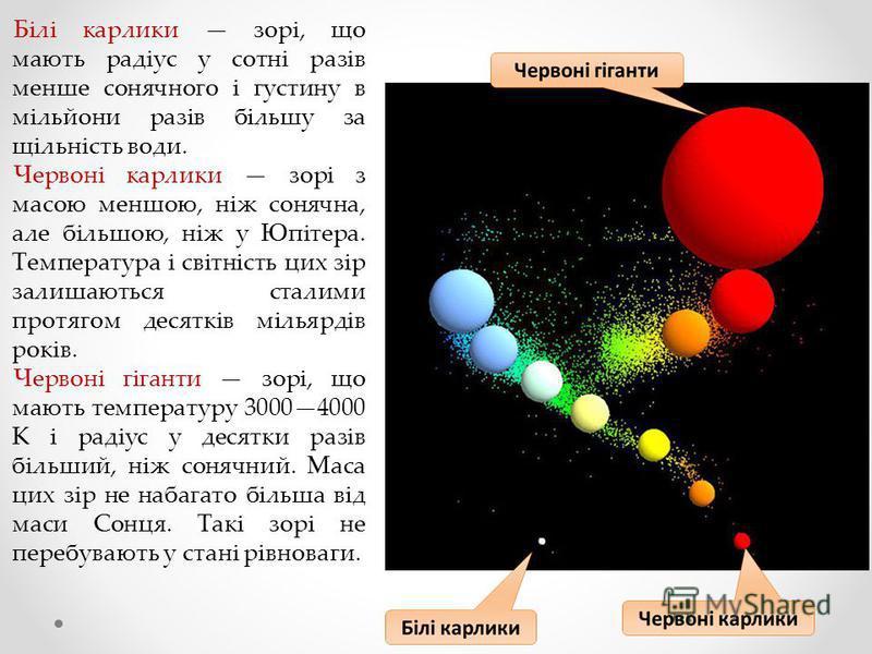 Білі карлики зорі, що мають радіус у сотні разів менше сонячного і густину в мільйони разів більшу за щільність води. Червоні карлики зорі з масою меншою, ніж сонячна, але більшою, ніж у Юпітера. Температура і світність цих зір залишаються сталими пр
