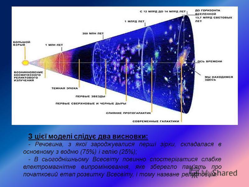 З цієї моделі слідує два висновки: - Речовина, з якої зароджувалися перші зірки, складалася в основному з водню (75%) і гелію (25%); - В сьогоднішньому Всесвіту повинно спостерігатися слабке електромагнітне випромінювання, яке зберегло пам'ять про по