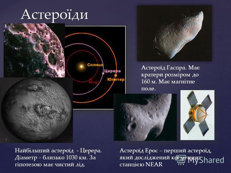 Астероїди Найбільший астероїд - Церера. Діаметр – близько 1030 км. За гіпотезою має чистий лід. Астероїд Гаспра. Має кратери розміром до 160 м. Має магнітне поле. Астероїд Ерос – перший астероїд, який досліджений космічною станцією NEAR