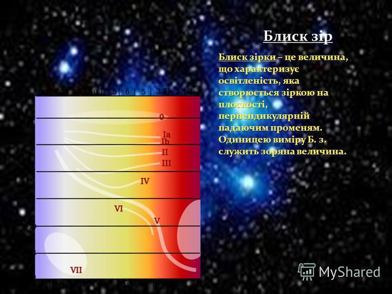 Блиск зір Блиск зірки – це величина, що характеризує освітленість, яка створюється зіркою на плоскості, перпендикулярній падаючим променям. Одиницею виміру Б. з. служить зоряна величина.