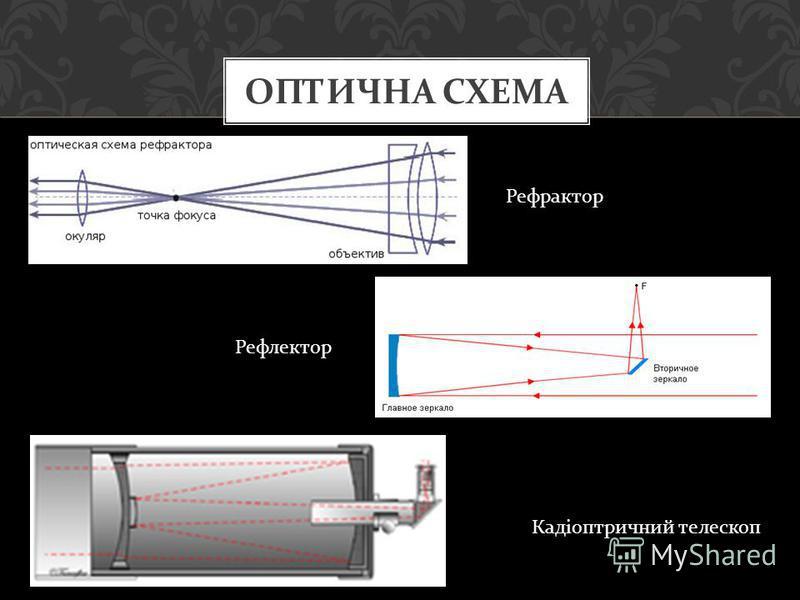 ОПТИЧНА СХЕМА Рефрактор Рефлектор Кадіоптричний телескоп