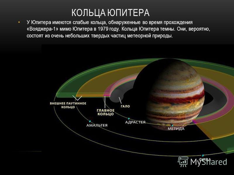 КОЛЬЦА ЮПИТЕРА У Юпитера имеются слабые кольца, обнаруженные во время прохождения «Вояджера-1» мимо Юпитера в 1979 году. Кольца Юпитера темны. Они, вероятно, состоят из очень небольших твердых частиц метеорной природы.