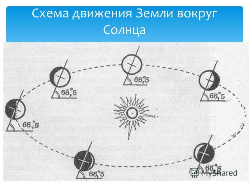 Схема движения Земли вокруг Солнца