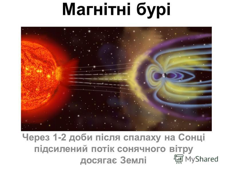 Магнітні бурі Через 1-2 доби після спалаху на Сонці підсилений потік сонячного вітру досягає Землі