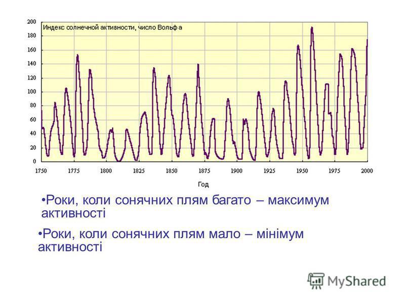 Роки, коли сонячних плям багато – максимум активності Роки, коли сонячних плям мало – мінімум активності