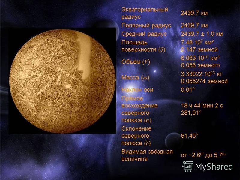 Экваториальный радиус 2439,7 км Полярный радиус 2439,7 км Средний радиус 2439,7 ± 1,0 км Площадь поверхности ( S ) 7,48·10 7 км² 0,147 земной Объём ( V ) 6,083·10 10 км³ 0,056 земного Масса ( m ) 3,33022·10 23 кг 0,055274 земной Наклон оси 0,01° Прям