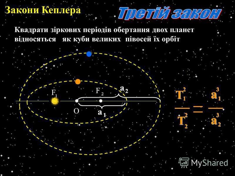 Закони Кеплера О F 1 F 2 Квадрати зіркових періодів обертання двох планет відносяться як куби великих півосей їх орбіт Т 2 2 Т 12а 2 3а13 а 1 а 2