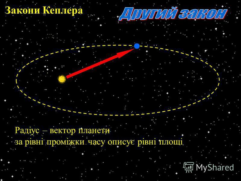 Радіус – вектор планети за рівні проміжки часу описує рівні площі