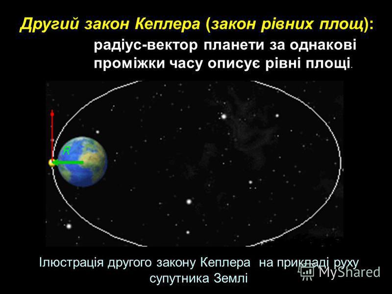 радіус-вектор планети за однакові проміжки часу описує рівні площі. Другий закон Кеплера (закон рівних площ): Ілюстрація другого закону Кеплера на прикладі руху супутника Землі