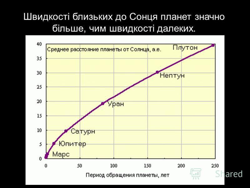 Швидкості близьких до Сонця планет значно більше, чим швидкості далеких.