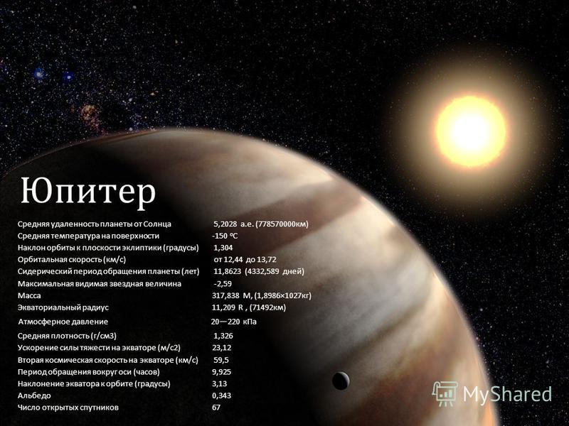 Юпитер Средняя удаленность планеты от Солнца 5,2028 а.е. (778570000 км) Средняя температура на поверхности-150 о С Наклон орбиты к плоскости эклиптики (градусы) 1,304 Орбитальная скорость (км/с) от 12,44 до 13,72 Сидерический период обращения планеты