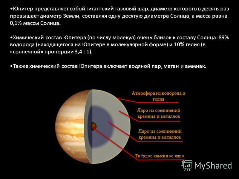 Юпитер представляет собой гигантский газовый шар, диаметр которого в десять раз превышает диаметр Земли, составляя одну десятую диаметра Солнца, а масса равна 0,1% массы Солнца. Химический состав Юпитера (по числу молекул) очень близок к составу Солн