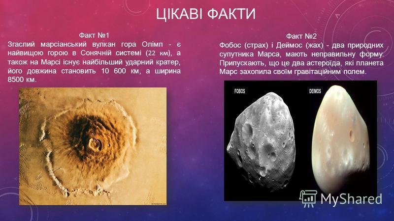 ЦІКАВІ ФАКТИ Факт 1 Згаслий марсіанський вулкан гора Олімп - є найвищою горою в Сонячній системі ( 22 км), а також на Марсі існує найбільший ударний кратер, його довжина становить 10 600 км, а ширина 8500 км. Факт 2 Фобос (страх) і Деймос (жах) - два