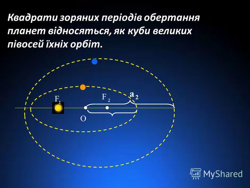 О а 2 F 1 F 2 Квадрати зоряних періодів обертання планет відносяться, як куби великих півосей їхніх орбіт.
