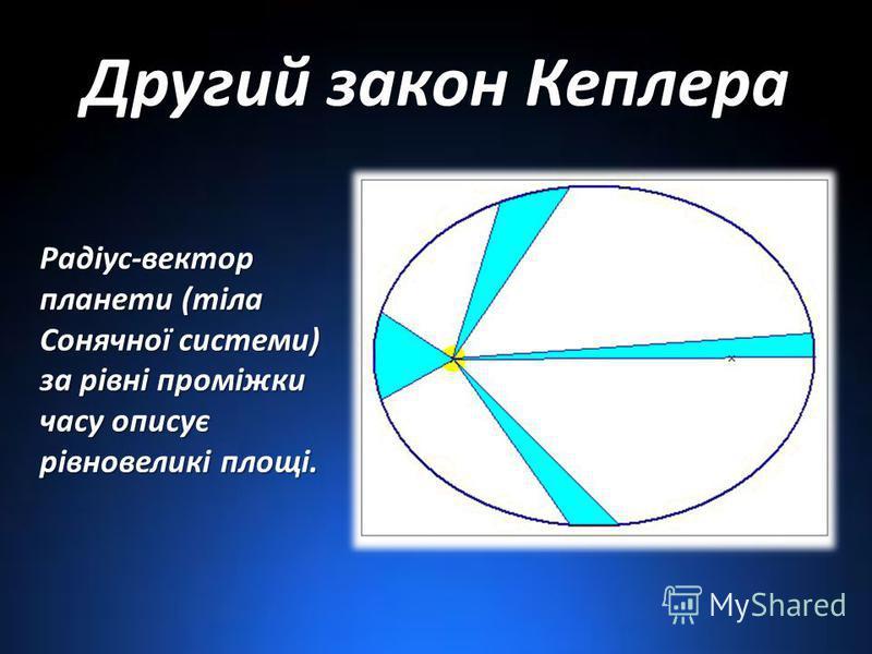 Другий закон Кеплера Радіус-вектор планети (тіла Сонячної системи) за рівні проміжки часу описує рівновеликі площі.