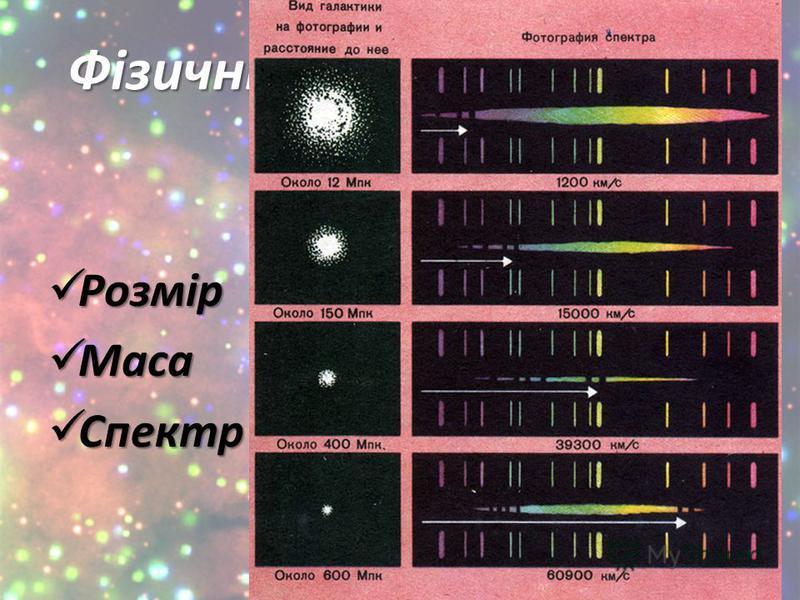Фізичні характеристики галактик Розмір Розмір Маса Маса Спектр Спектр