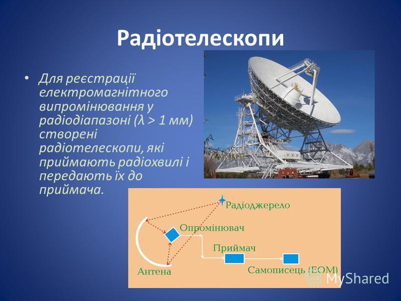 Радіотелескопи Для реєстрації електромагнітного випромінювання у радіодіапазоні (λ > 1 мм) створені радіотелескопи, які приймають радіохвилі і передають їх до приймача.