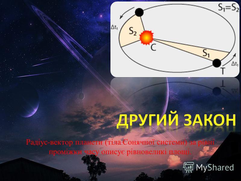 Радіус-вектор планети (тіла Сонячної системи) за рівні проміжки часу описує рівновеликі площі.